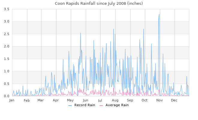 Coon Rapids Rain Graphs