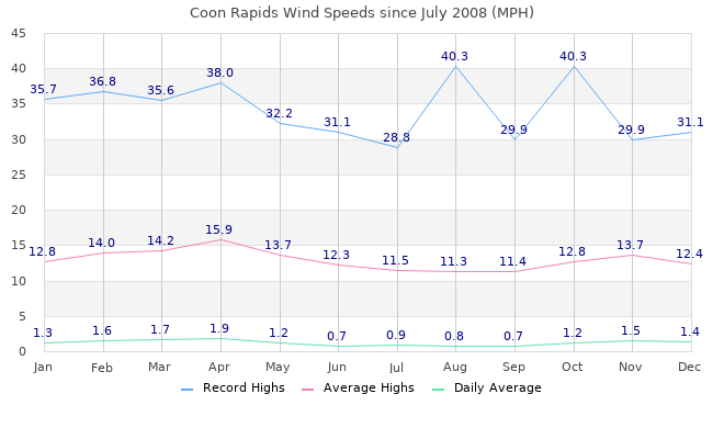 Coon Rapids Wind Graphs